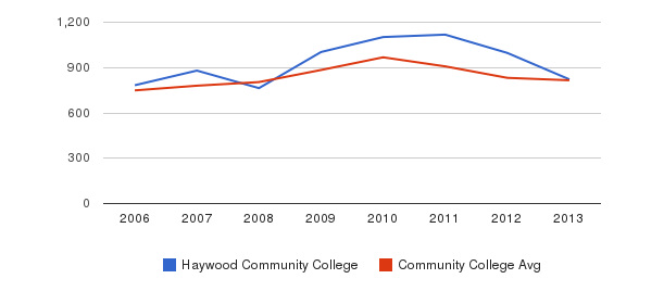 Haywood Community College Full-Time Students&nbsp(2006-2013)