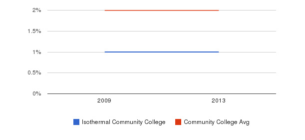 Isothermal Community College Asian&nbsp(2009-2013)