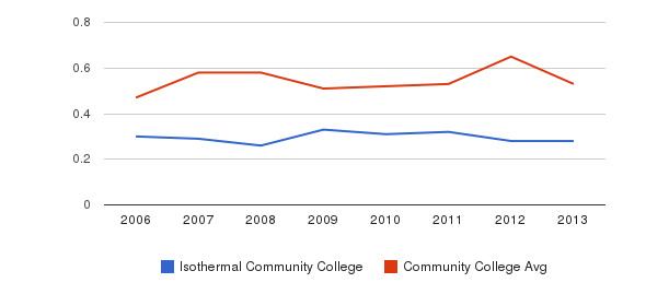 Isothermal Community College Diversity Score&nbsp(2006-2013)