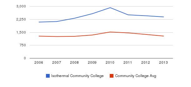 Isothermal Community College Total Enrollment&nbsp(2006-2013)