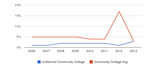 Isothermal Community College Unknown&nbsp(2006-2013)