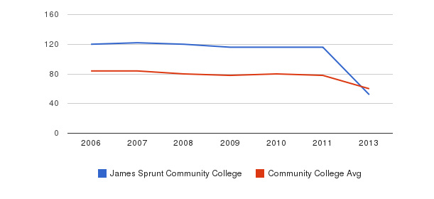 James Sprunt Community College Total Faculty&nbsp(2006-2013)