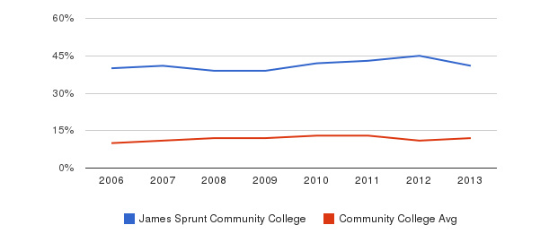 James Sprunt Community College Black&nbsp(2006-2013)