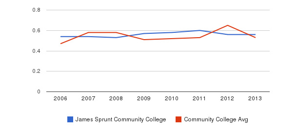 James Sprunt Community College Diversity Score&nbsp(2006-2013)
