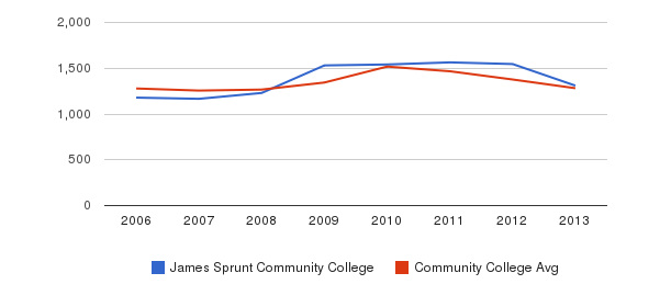 James Sprunt Community College Total Enrollment&nbsp(2006-2013)