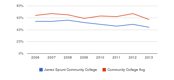James Sprunt Community College White&nbsp(2006-2013)