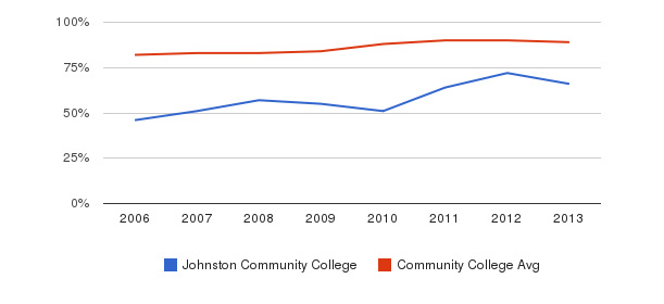 Johnston Community College % Students Receiving Some Financial Aid&nbsp(2006-2013)