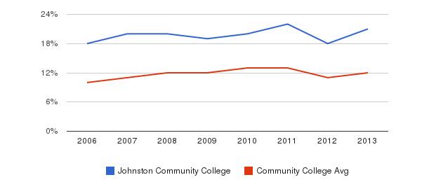 Johnston Community College Black&nbsp(2006-2013)