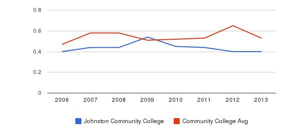 Johnston Community College Diversity Score&nbsp(2006-2013)