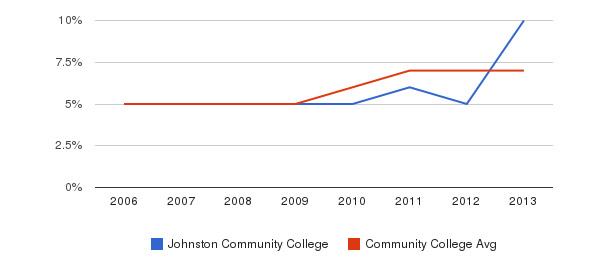 Johnston Community College Hispanic&nbsp(2006-2013)