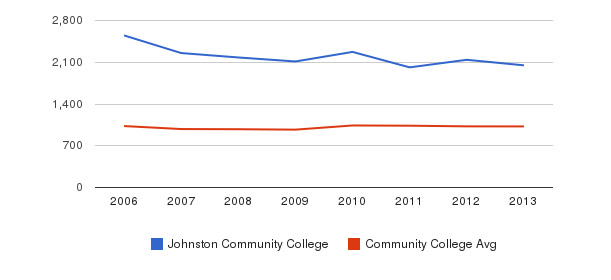 Johnston Community College Part-Time Students&nbsp(2006-2013)
