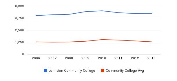 Johnston Community College Total Enrollment&nbsp(2006-2013)