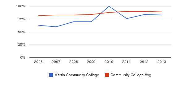 Martin Community College % Students Receiving Some Financial Aid&nbsp(2006-2013)