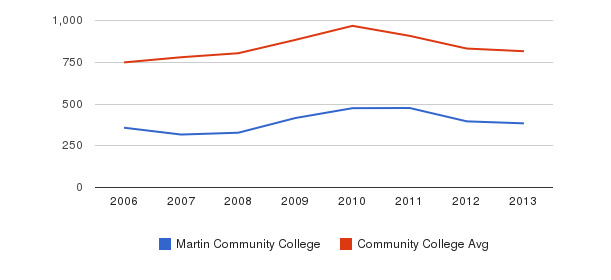 Martin Community College Full-Time Students&nbsp(2006-2013)