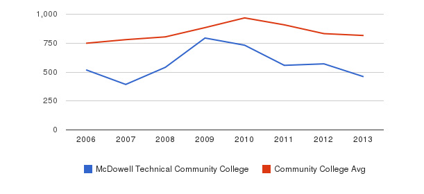 McDowell Technical Community College Full-Time Students&nbsp(2006-2013)