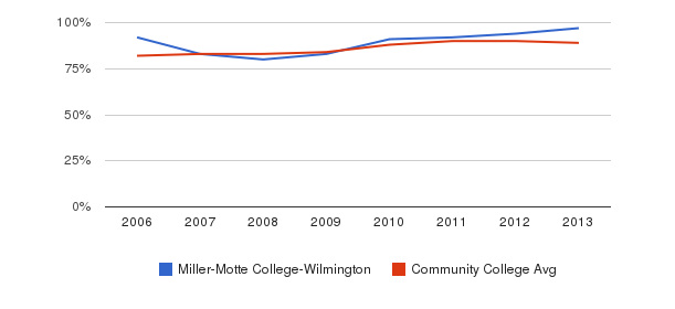 Miller-Motte College-Wilmington % Students Receiving Some Financial Aid&nbsp(2006-2013)