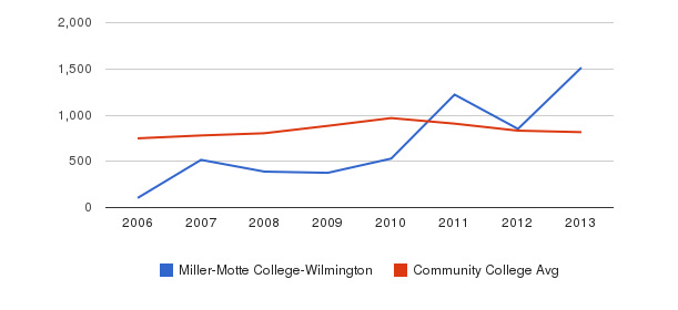 Miller-Motte College-Wilmington Full-Time Students&nbsp(2006-2013)