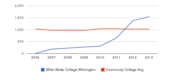 Miller-Motte College-Wilmington Part-Time Students&nbsp(2006-2013)