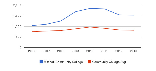 Mitchell Community College Full-Time Students&nbsp(2006-2013)