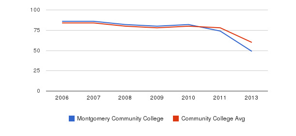 Montgomery Community College Total Faculty&nbsp(2006-2013)