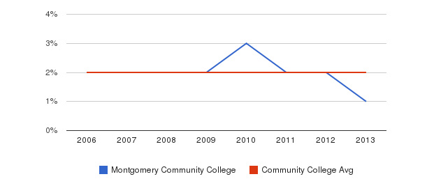 Montgomery Community College Asian&nbsp(2006-2013)
