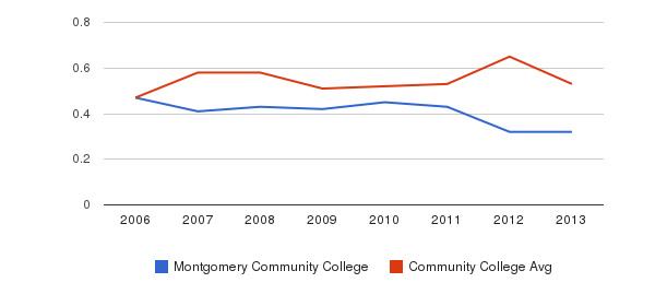 Montgomery Community College Diversity Score&nbsp(2006-2013)