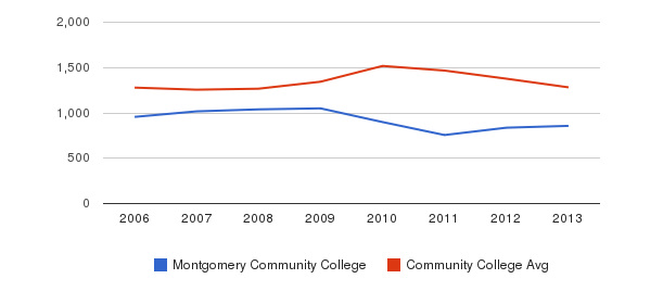 Montgomery Community College Total Enrollment&nbsp(2006-2013)