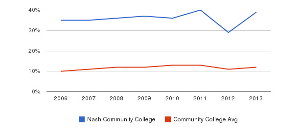 Nash Community College Black&nbsp(2006-2013)