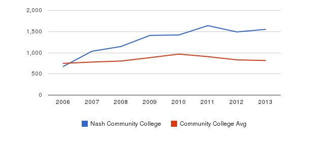 Nash Community College Full-Time Students&nbsp(2006-2013)