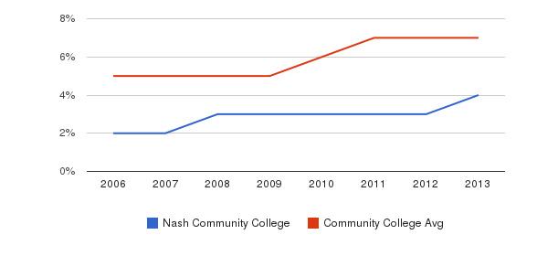 Nash Community College Hispanic&nbsp(2006-2013)