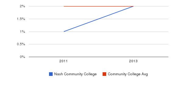 Nash Community College More&nbsp(2011-2013)