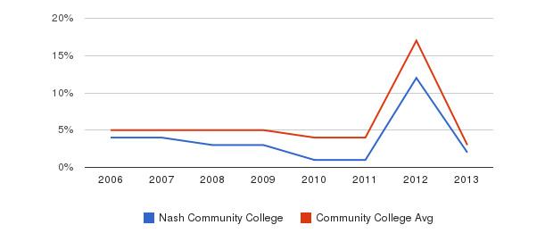 Nash Community College Unknown&nbsp(2006-2013)