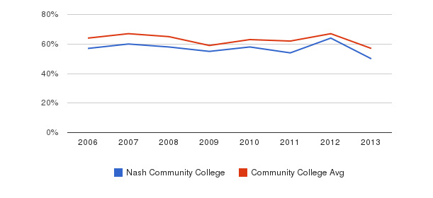 Nash Community College White&nbsp(2006-2013)