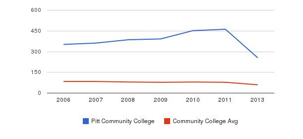 Pitt Community College Total Faculty&nbsp(2006-2013)