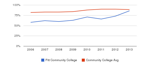 Pitt Community College % Students Receiving Some Financial Aid&nbsp(2006-2013)