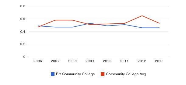 Pitt Community College Diversity Score&nbsp(2006-2013)