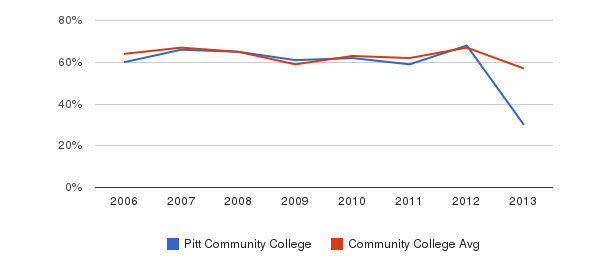 Pitt Community College White&nbsp(2006-2013)