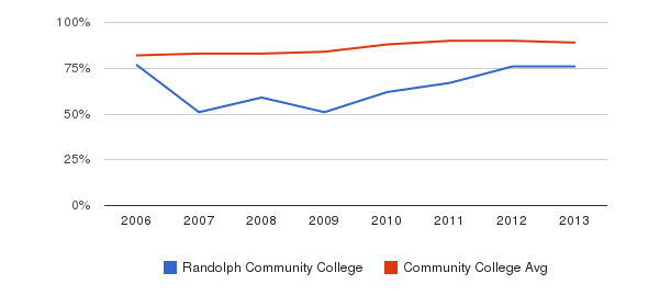 Randolph Community College % Students Receiving Some Financial Aid&nbsp(2006-2013)