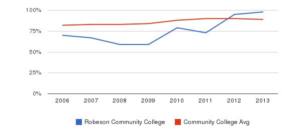 Robeson Community College % Students Receiving Some Financial Aid&nbsp(2006-2013)