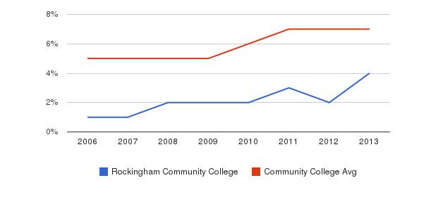 Rockingham Community College Hispanic&nbsp(2006-2013)