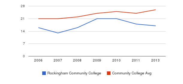 Rockingham Community College student staff&nbsp(2006-2013)