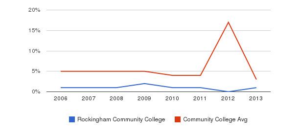 Rockingham Community College Unknown&nbsp(2006-2013)