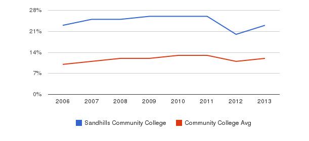 Sandhills Community College Black&nbsp(2006-2013)