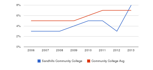 Sandhills Community College Hispanic&nbsp(2006-2013)