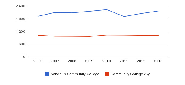 Sandhills Community College Part-Time Students&nbsp(2006-2013)