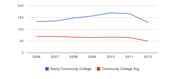 Stanly Community College Total Faculty&nbsp(2006-2013)