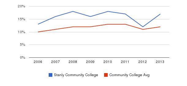 Stanly Community College Black&nbsp(2006-2013)