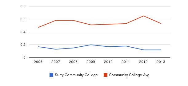 Surry Community College Diversity Score&nbsp(2006-2013)