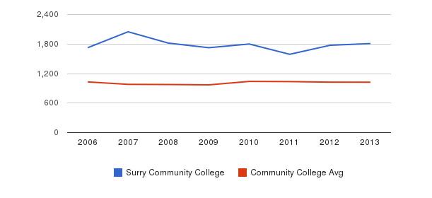 Surry Community College Part-Time Students&nbsp(2006-2013)
