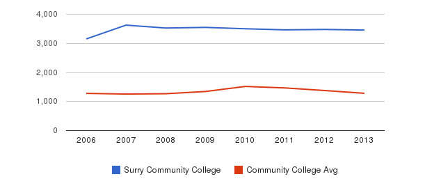 Surry Community College Total Enrollment&nbsp(2006-2013)